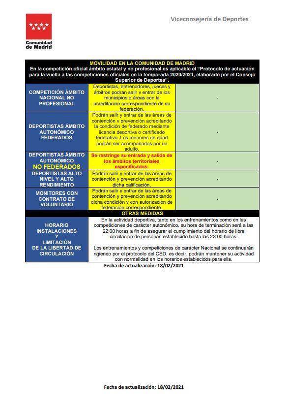 Tabla Medidas COVID19 I