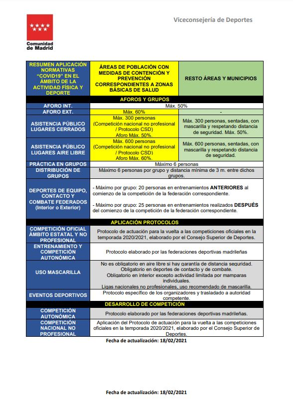 Tabla Medidas COVID19
