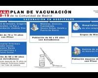 CAMPAÑA COVID19. PLAN DE VACUNACIÓN COMUNIDAD DE MADRID